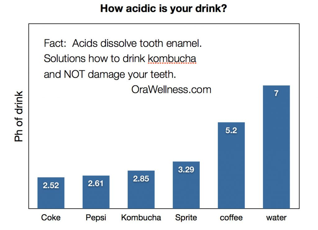 Drink Kombucha Don't Destroy Teeth